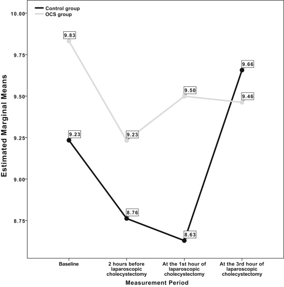 The Effect Of Preoperative Oral Carbohydrate